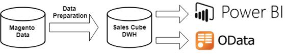 Data Preparation in Power BI Integration process