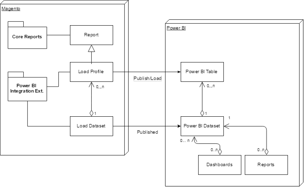 Components diagram and main relations of Power BI Magento Extension