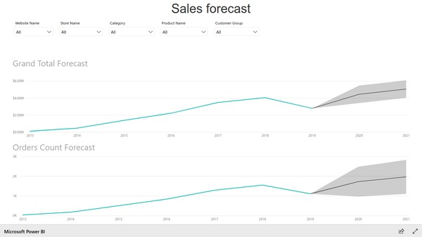 Sample Power BI Report showing sales forecast based on Magento e-commerce data. Created with BIM Power BI Integration extension for Magento.