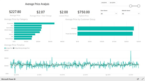 Average price analysis report based on Magento e-commerce data. Created with BIM Power BI Integration extension for Magento.