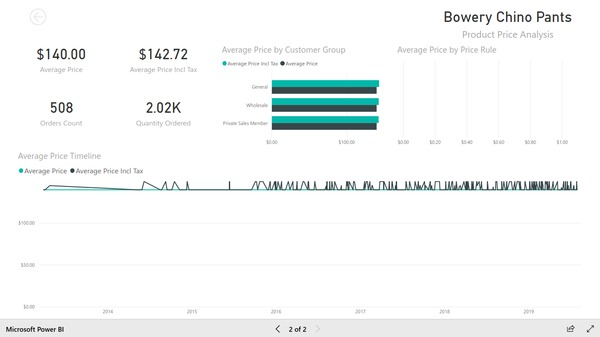 Product price change report based on Magento e-commerce data. Created with BIM Power BI Integration extension for Magento.