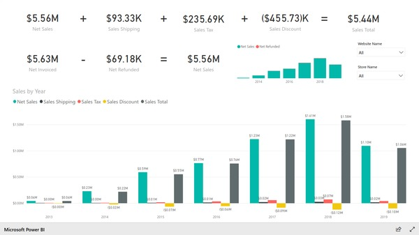 Sales overview report based on Magento e-commerce data. Created with BIM Power BI Integration extension for Magento.