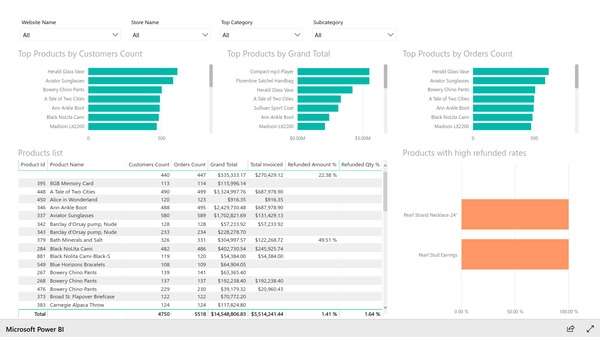 Top products report based on Magento e-commerce data. Created with BIM Power BI Integration extension for Magento.