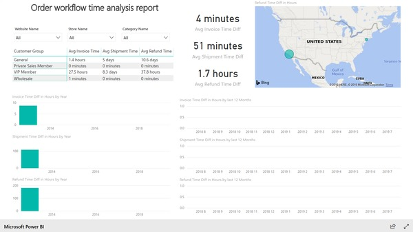Workflow time analysis report based on Magento e-commerce data. Created with BIM Power BI Integration extension for Magento.