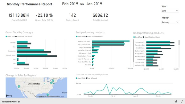 Monthly performance report based on Magento e-commerce data. Created with BIM Power BI Integration extension for Magento.