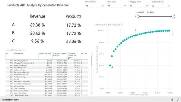 Products ABC analysis product search based on Magento e-commerce data. Created with BIM Power BI Integration extension for Magento.