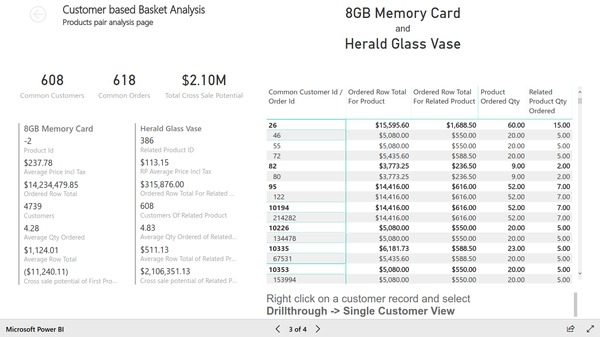 Page 3 of customer based basket analysis report based on Magento e-commerce data. Created with BIM Power BI Integration extension for Magento.