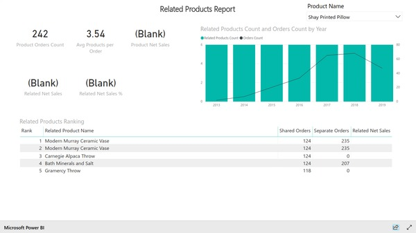Related products report based on Magento e-commerce data. Created with BIM Power BI Integration extension for Magento.