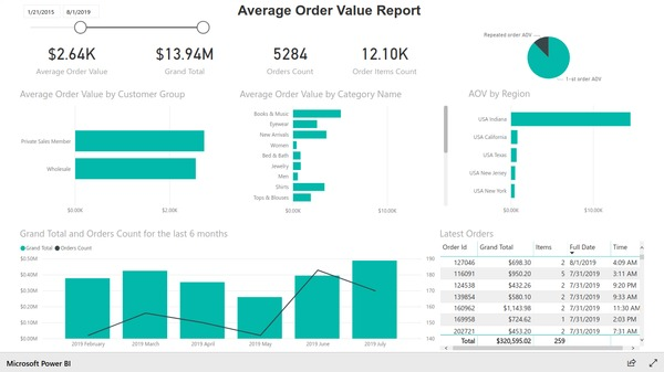 Average order value report based on Magento e-commerce data. Created with BIM Power BI Integration extension for Magento.