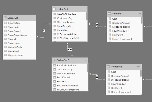 Related products report data model