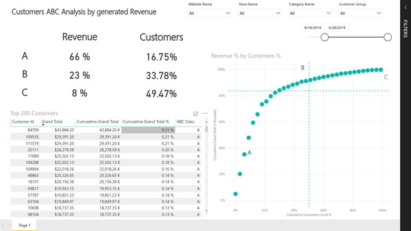 Customers ABC analysis product search based on Magento e-commerce data. Created with BIM Power BI Integration extension for Magento.